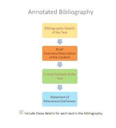 Mla cite annotated bibliography